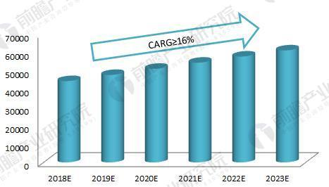 2018-2023年输配电行业收入规模预测(单位:亿元)