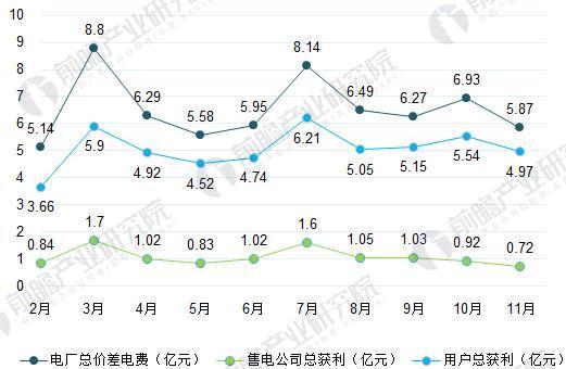 2017年2-11月广东电力市场获利情况(单位:亿元)