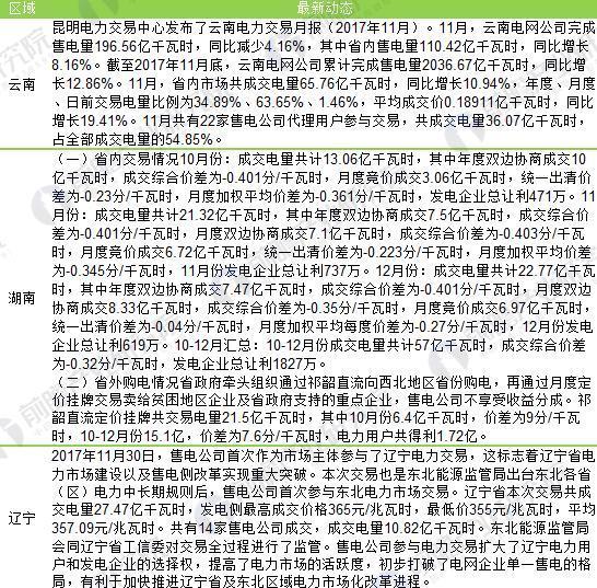 各省市电力交易市场动态(2)
