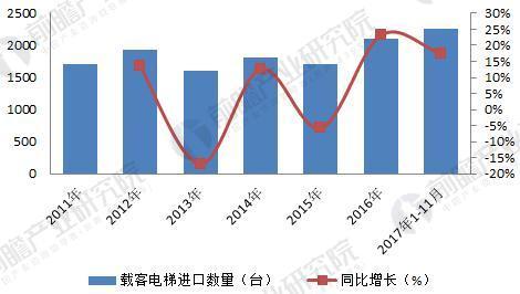 2011-2017年中国载客电梯进口数量及同比增长情况(单位:台,%)