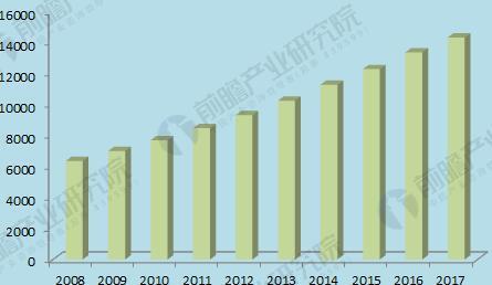 2008-2017年全球检测行业市场规模走势图(单位:亿元)