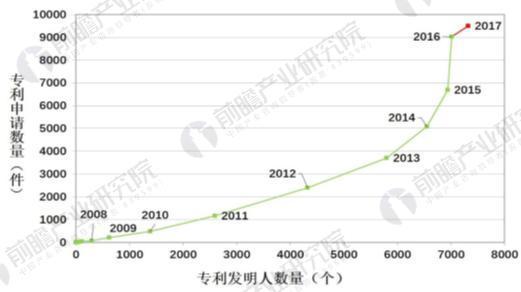 2008-2017年石墨烯专利技术生命周期图(单位:件,个)