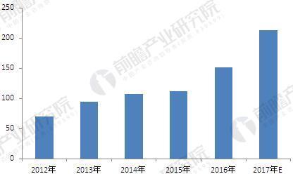 2012-2017年中国服务机器人销售规模(单位:万台)