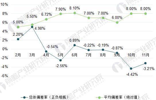 2017年2-11月广东电力市场偏差率(单位:%)