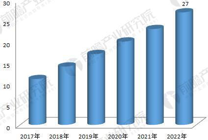 2017-2022年中国工业机器人行业年销售量预测(单位:万台)