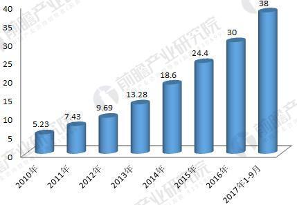 2010-2017年中国工业机器人保有量变化情况(单位:万台)