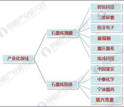 中国石墨烯产业化竞争现状