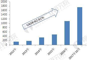 2013-2017年中国服务机器人专利申请数量(单位:项)