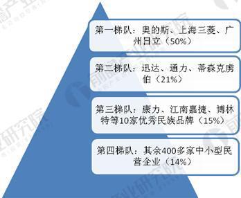 中国电梯市场竞争格局图