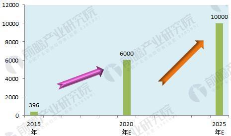 图表4:2015-2025年我国冰雪产业市场规模走势(单位:亿元)