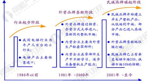 中国电梯行业民族品牌发展历程图
