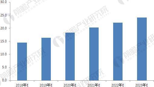 2018-2023年我国个人/家用服务机器人销售额增长预测(单位:亿美元)