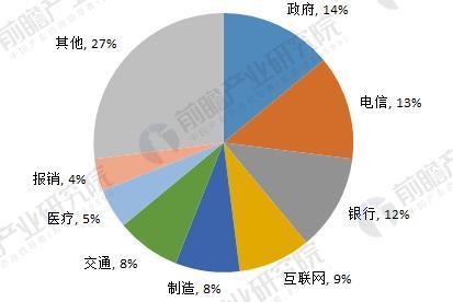 中国UPS应用领域结构图(单位:%)