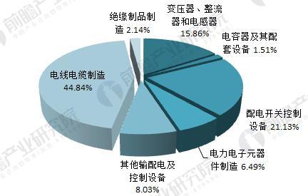 2016年输配电设备产品机构分析(单位:%)