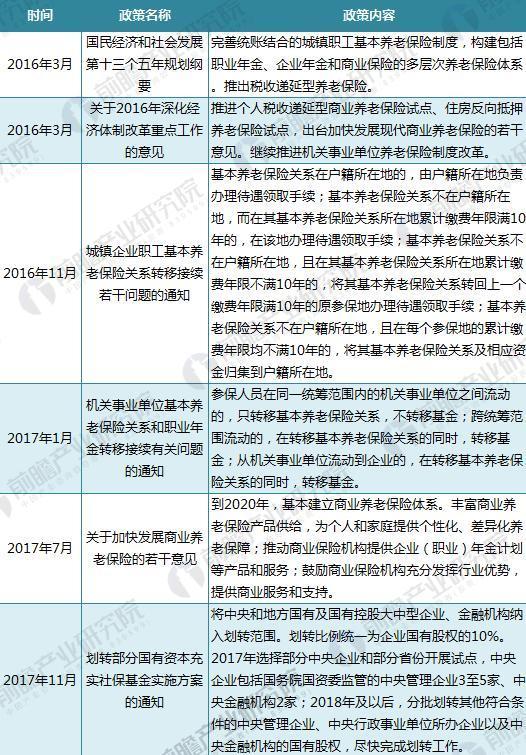 近十年国家养老保险政策汇总(三)
