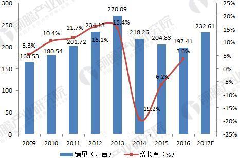 2009-2017年国内UPS销售量及增速(单位:万台,%)