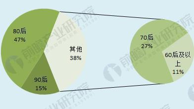 图表2:2017年冰雪运动用户年龄分布(单位:%)