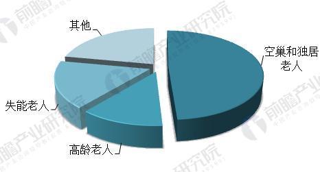 2020年我国老龄人口结构(单位:%)
