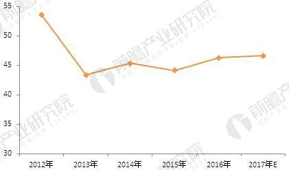 2012-2017年中国阿胶行业毛利率(单位:%)