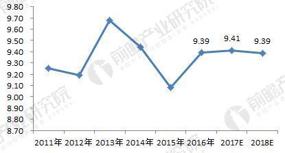 2011-2018年上海市租房需求量变化趋势(单位:万套)