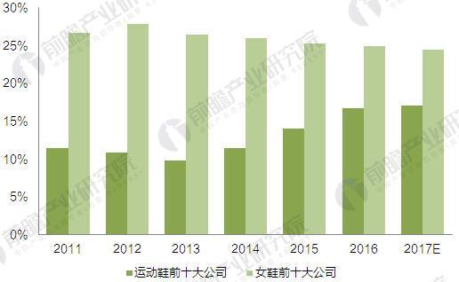 2011-2017年运动鞋与女鞋行业前十大企业份额情况(单位:%)