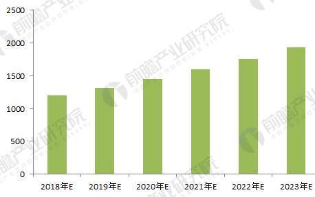 2018-2023全球专网通信市场规模预测(单位:亿元)