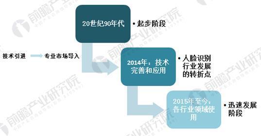 中国人脸识别行业发展历程
