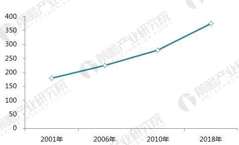 2001-2018年美国膳食补充剂市场销售额预测(单位:亿美元)