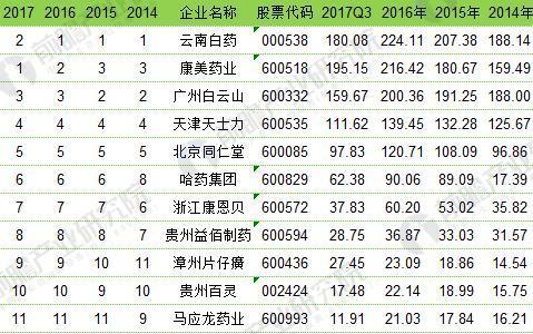 2014-2017年进军大健康产业的十一大药企销售收入排名(单位:亿元)