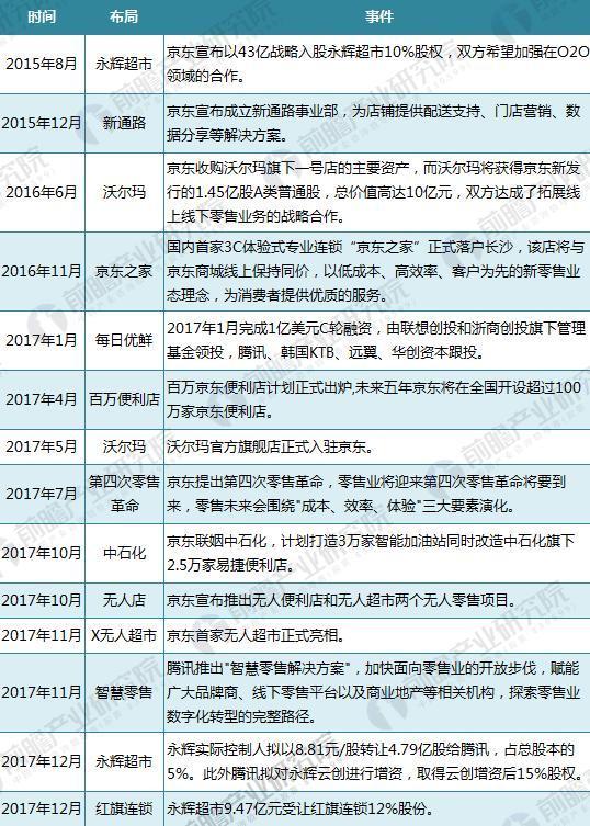 京东&腾讯两大集团新零售布局汇总
