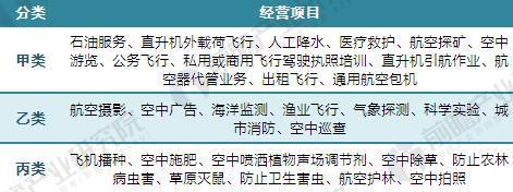 中国通用航空经营项目分类表