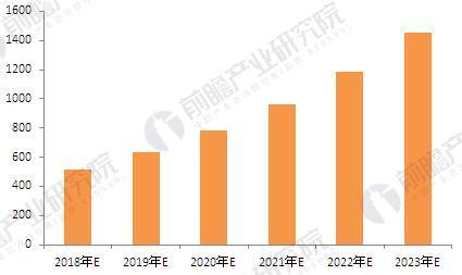 2018-2023年中国阿胶行业市场规模预测(单位:亿元)