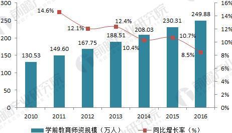 2010-2016年我国学前教育师资规模走势(单位:万人,%)