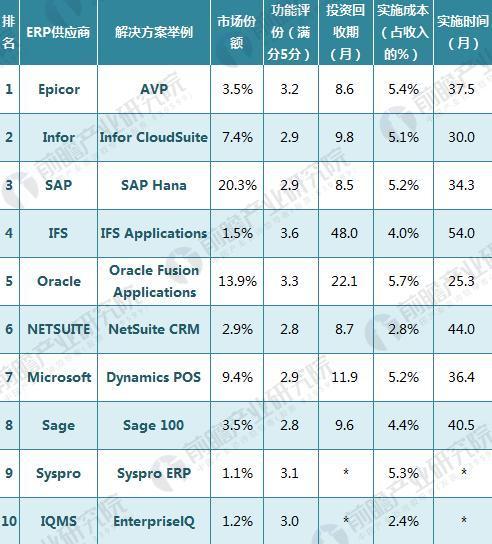 2017年全球十大ERP软件排名