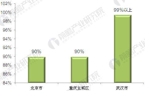 部分城市出租车公司权证比重(单位:%)