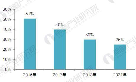 2016-2021年苹果在智能手表的市场份额及预测(单位:%)