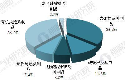 2015年我国隔热保温材料产品结构(按细分产品产量)(单位:%)
