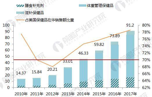 2010-2017年康宝莱(Herbalife)在销售额及占比(单位:亿元,%)