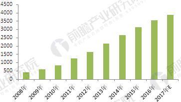 2008-2017年中国节能服务产业产值规模变化情况(单位:亿元)