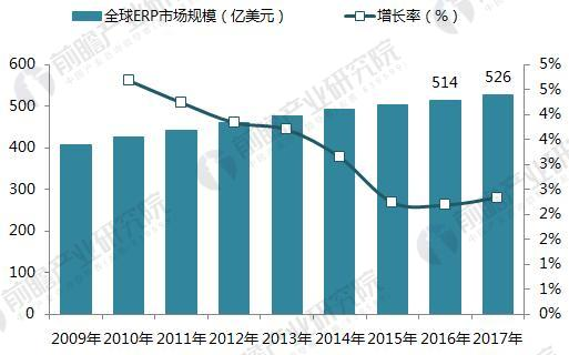 2009-2017年全球ERP软件市场规模增长情况(单位:亿美元,%)
