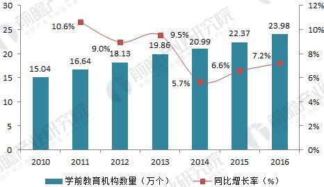 2010-2016年我国学前教育机构规模走势(单位:万个,%)