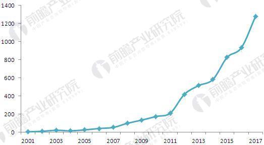 2001-2017年机器视觉相关专利公开数量变化图(单位:个)