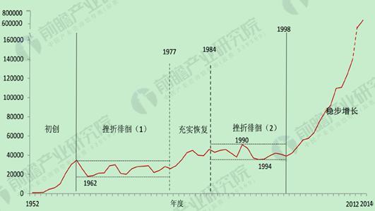 1952年以来中国通用航空作业时间变化图