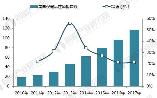 2010-2017年美国品牌在华销售额(单位:亿元)