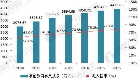 2010-2016年我国学前教育学员规模走势(单位:万人,%)