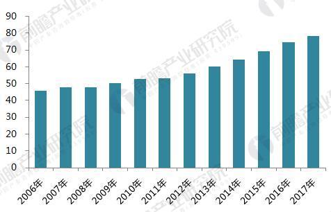 2006-2017年美国草药膳食补充剂产品销售额(单位:亿美元)