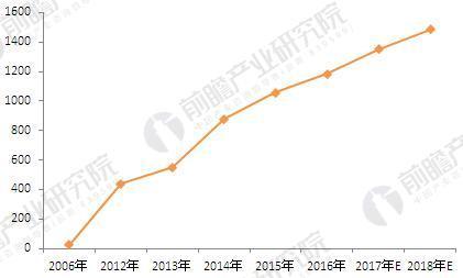 2006-2018年初250g东阿阿胶零售价格走势(单位:元)
