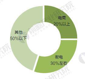 未来五年女鞋行业渠道结构预测(单位:%)