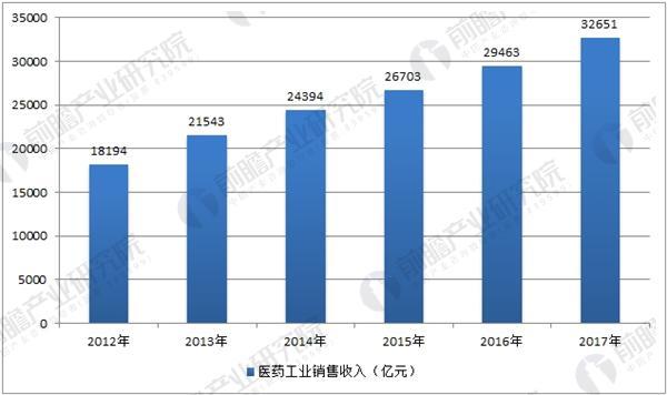 中国医药工业销售收入走势分析