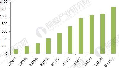 2008-2017年中国合同能源管理行业投资规模变化情况(单位:亿元,%)